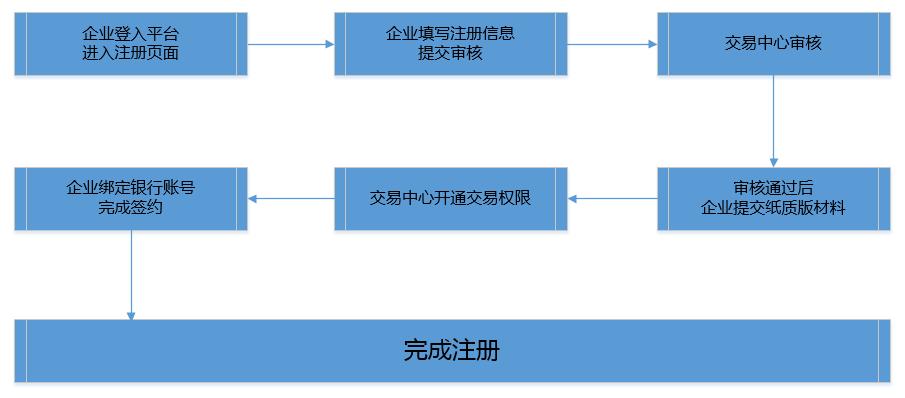 开户流程.png